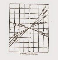 Karakteristik Lampu Floresen (TL)