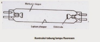 Kontruksi tabung lampu fluoresen