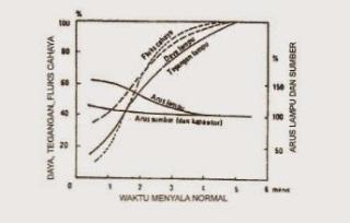 Waktu Menyala Normal Lampu Sodium Tekanan Tinggi (SON)